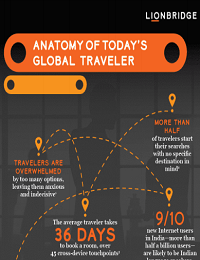ANATOMY OF TODAY'S GLOBAL TRAVELER
