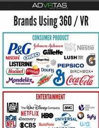 BRANDS USING 360° & VIRTUAL REALITY FOR MARKETING