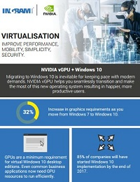 NVIDIA vGPU + Windows 10 Infographic | entertainment report