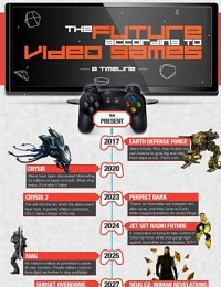GAMES INFOGRAPHICS : BRACE YOURSELF FOR THE FUTURE IN THIS VIDEO GAME TIMELINE