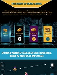 INFOGRAPHIC: MOBILE GAMING GROWTH