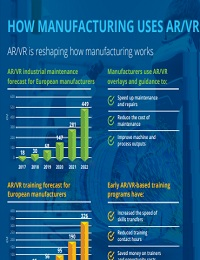 HOW MANUFACTURING USES AR/VR