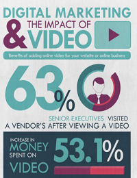 WHAT IS THE IMPACT OF VIDEO FOR BUSINESS
