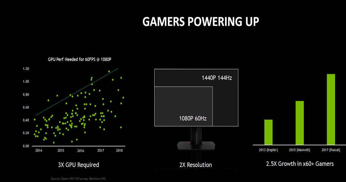 IT'S ON! PUTTING NEXT GEN IN THE HANDS OF TENS OF MILLIONS OF GAMERS