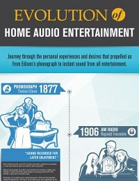 EVOLUTION OF HOME ENTERTAINMENT [INFOGRAPHIC]