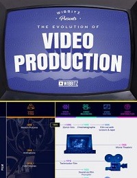 INFOGRAPHIC: THE EVOLUTION OF VIDEO PRODUCTION