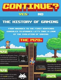 THE EVOLUTION OF VIDEO GAMES IN ONE EPIC TIMELINE