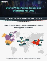 VIDEO GAME INDUSTRY [INFOGRAPHIC]